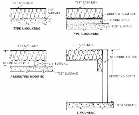 How acosutical panels are measured for sound absorption