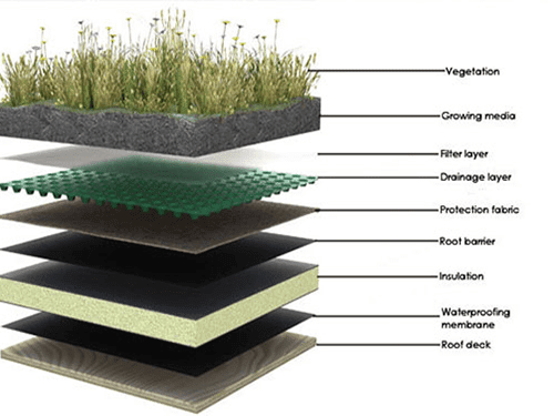 Green Roof and Agricultural Felt